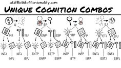 16 Unique ways to cognate ~ A Little Bit of Personality: What Do All These Letters Mean Anyway? #MBTI