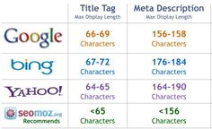 The best SEO approach to Meta information