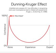 Unskilled and unaware of it - the Dunning-Kruger effect via ComplexWales @ComplexWales on Twitter