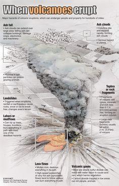 when_volcanoes_erupt-astz-100505.jpg (700×1096)