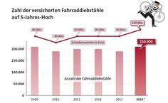 Statistik der Hausratversicherer: 490 Euro müssen Versicherer für jedes geklaute Fahrrad zahlen | Pfefferminzia - Das Multimedium für Versicherungsprofis