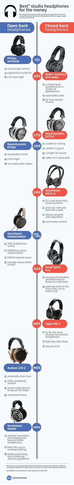 How to Choose the Best Studio Headphones?