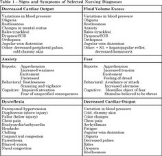 signs & symptoms of selected nursing diagnosis