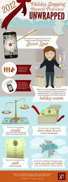 Learn where to set your mobile payment prices before holiday shopping begins and enjoy a 63% success rate.    #StrategosMMS