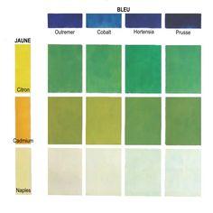 Ici une gamme assez étendue de verts a été obtenue à partir de mélanges des jaunes citron, cadmium et de Naples avec différents bleus et autres verts. Ces verts sont des couleurs secondaires et leurs teintes varient en fonction des quantités mélangées. Nous pouvons constater que le mélange en quantités égales du Jaune de Naples  avec les différents bleus donne des verts très pâles.