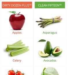 The dirty dozen list for 2013