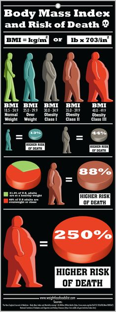 Body Mass Index (BMI) and Risk of Death Infographic.