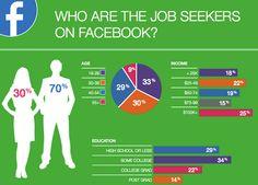 """""""Spielen soziale Netzwerke bei der Jobsuche eine signifikante Rolle?"""" – Die Antwort auf diese Frage lautet im Jahr 2012 ganz eindeutig ja."""