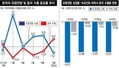 """[한겨레] OECD·IMF, 성장 전망치 수정올해 0.8%·내년 1.3%로 낮춰""""2009년 이래 세번째 위기"""" 경고EU 1%p 하락땐 한국수출 4% 줄어중국 내수성장 전환…한국 ..."""
