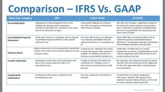 8 best ifrs images balance sheet weighing scale sample resume