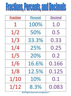 Ever get stuck with fractions? Do you need help in figuring out a half or quarter or third? This will help you understand and convert fractions into decimals or percentage. Ever get stuck on percentages? Do you need help in figuring out 50%, 25% or 75%? This will help you understand and convert percentages to decimals or fractions. Ever get stuck on decimals? DO you need help in firuring out 0.5, 0.25 or 0.75? This will help you understand and convert decimals to percent or fractions
