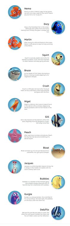 Finding nemo on pinterest finding nemo finding nemo for Finding nemo fish names