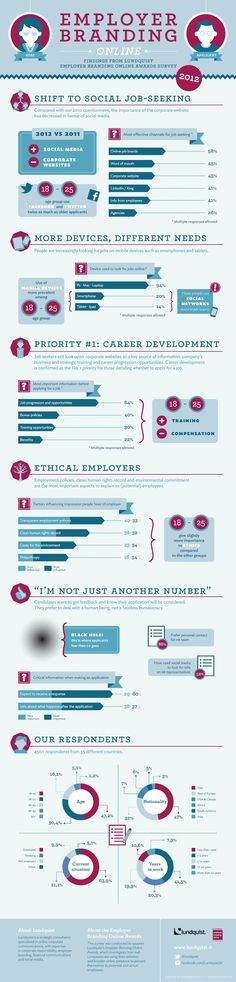 Results from Lundquist Employer Branding Online Awards Survey 2012