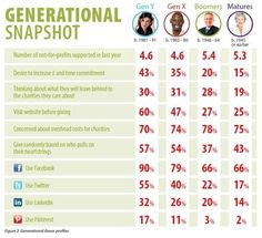 Generational donor profiles