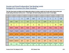 This chart was created by Fountas and Pinnell, and is available for free to anyone who searches for it. It has suggested reading level placements according to grade (K- 8 listed vertically), and month (1 Sept -  10 June listed horizontally).  It's good for parents and teachers to have on hand.