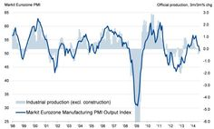 Eurozone production rebounds in July, but trend weakens.(September 12th 2014)