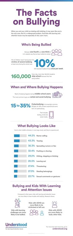 Between 1/4 and 1/3 of students say they have been bullied. 10% say it's more that once a week. Middle school is worse. Be aware. Be there.