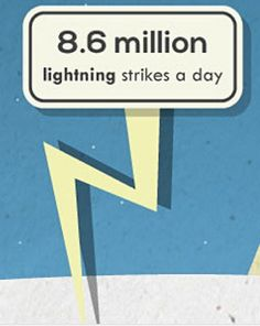 Do you know how many lightning strikes there are each day?