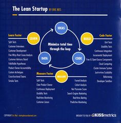 The Lean Startup - Minimize total time through the loop