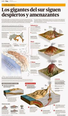 The volcanoes from south Peru