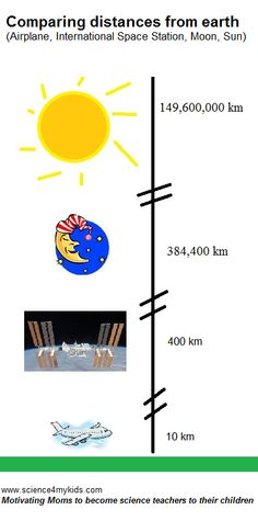Help put some perspective for kids as to where the International Space Station lies in space (vs. the earth, moon and sun) (source: http://science4mykids.com/2012/10/24/how-far-is-the-international-space-station/ )