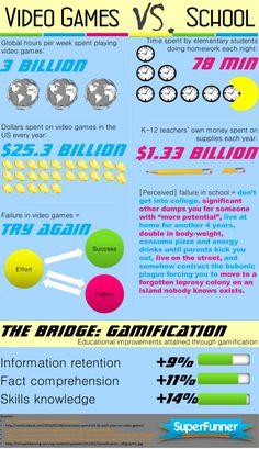 Videjojuegos vs. colegio #infografia #infographic
