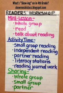 What's Skow-ing on in 4th Grade??: Anchor Charts--2nd Edition
