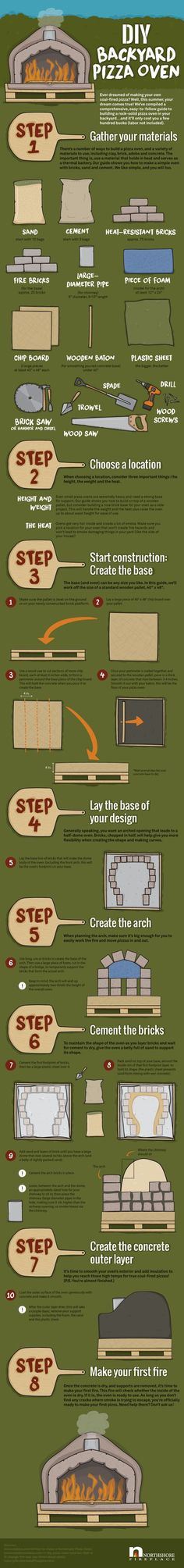 DIY pizza oven infographic Pizza Oven Outdoor, Outdoor Cooking, Outdoor Kitchens, Diy Kitchens, Outdoor Rooms, Outdoor Living, Four A Pizza, Fire Pizza, Weed