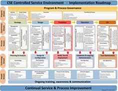 """Como adotar ITIL? Roadmap """"Implementação ITIL"""""""