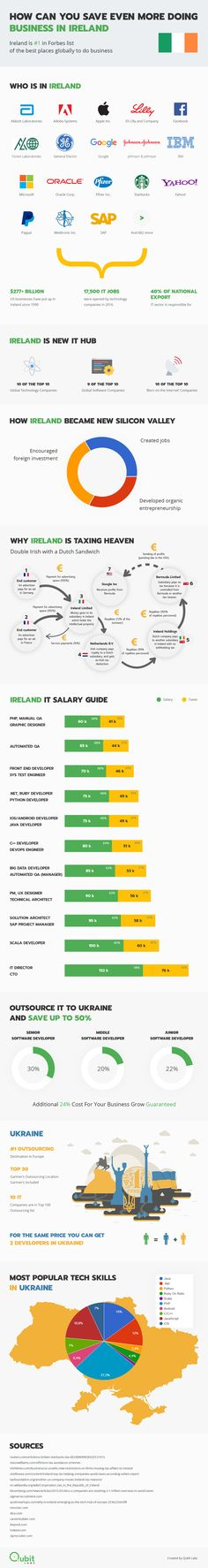 Irish Tax Heaven for Business: How Companies Save Up Money #Infographic #Business #Ireland