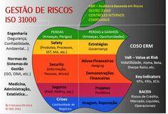 BRADO CONSULTORIA E SERVIÇOS LTDA.: GESTÃO DE RISCOS / ISO 31000