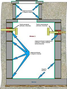 гидроизоляция стыков колец Septic Tank Systems, Pregnancy Help, Water Systems, Ecology, Plumbing, Interior Architecture, House Plans, Home Improvement, Photo And Video