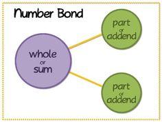 Kindergarten Anchor Charts, Kindergarten Games, Math Stations, Math Centers, Math Resources, Math Activities, Math In Focus, Daily 5 Math, Eureka Math