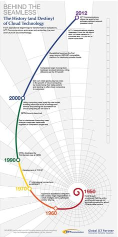 Evolución histórica del cloud – infografía