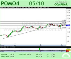 MARCOPOLO - POMO4 - 05/10/2012 #POMO4 #analises #bovespa