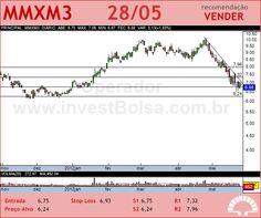 MMX MINER - MMXM3 - 28/05/2012 #MMXM3 #analises #bovespa