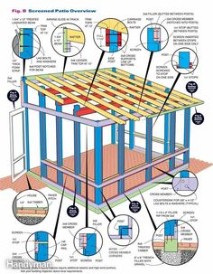How to Build a Screened In Patio - Step by Step: The Family Handyman #buildingadeck