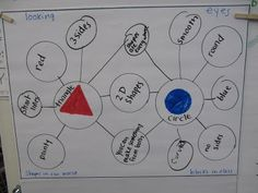 Joyful Learning In KC: Thinking Maps Thursday: shapes double bubble map Math Resources, Math Activities, Steam Activities, Math Games, Thinking Maps Math, Map Math, Flow Map, Kindergarten Blogs, 2d And 3d Shapes