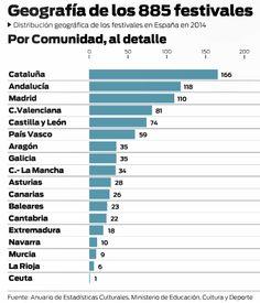 geografía de los festivales en España. Datos del Anuario de Estadísticas Culturales. MECD