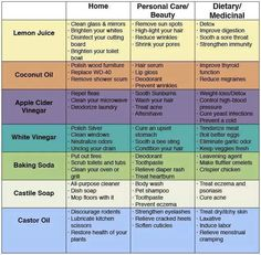 List of natural products and their uses at home. Castile Soap, Lemon Juice, Baking Soda...