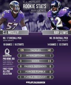 Infographic: C.J. Mosley vs. the legendary Ray Lewis in their respective Rookie Seasons