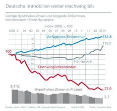 Marktausblick Baufinanzierung: Bauzinsen bleiben 2015 niedrig - http://www.immobilien-journal.de/finanzierung/marktausblick-baufinanzierung-bauzinsen-bleiben-2015-niedrig/