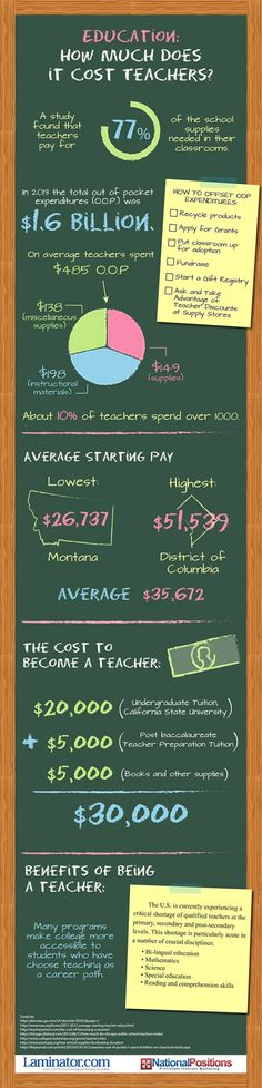 Education: How Much Does It Cost Teachers