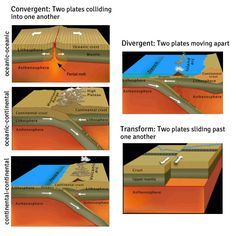 3d Plate Tectonics Block Diagrams - Enthusiast Wiring Diagrams •