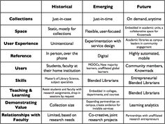 The future of academic libraries by Steven J Bell  http://www.educationfutures.com/2012/03/26/the-future-of-academic-libraries-an-interview-with-steven-j-bell/