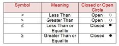 inequality symbols   Meanings of Inequality Symbols