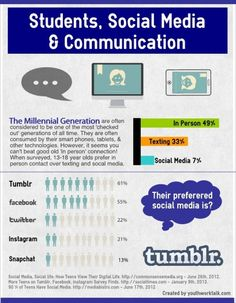 Social Media Infographic: Keep up with what your students are using.