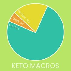 Figuring out macros and the cronometer challenge!