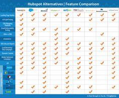 hubspot comparison features