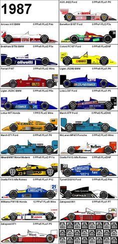 Formula One Grand Prix 1986 Cars Source: Escuderias F1, Gp F1, Nascar, Grand Prix, F1 2017, Gilles Villeneuve, Racing Events, Formula 1 Car, F1 Season